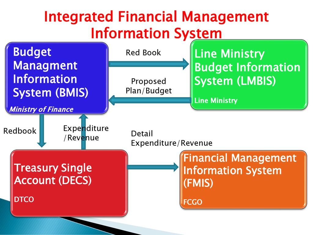 Integrated Financial Management Information System