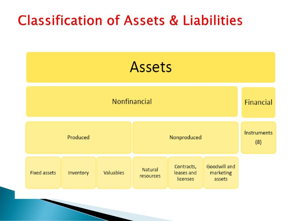 Classification of Assets & Liabilities