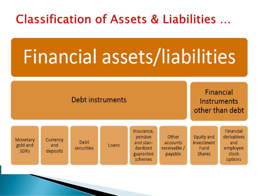 Classification of Assets & Liabilities …